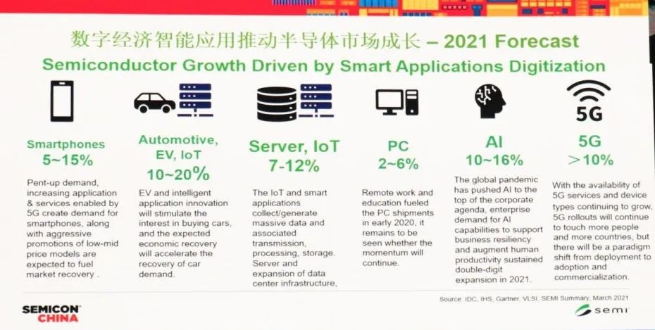 The global semiconductor market is expected to exceed US$500 billion this year
